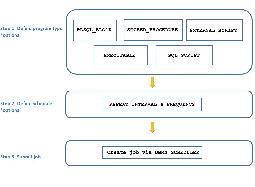 DBMS_SCHEDULER diagram